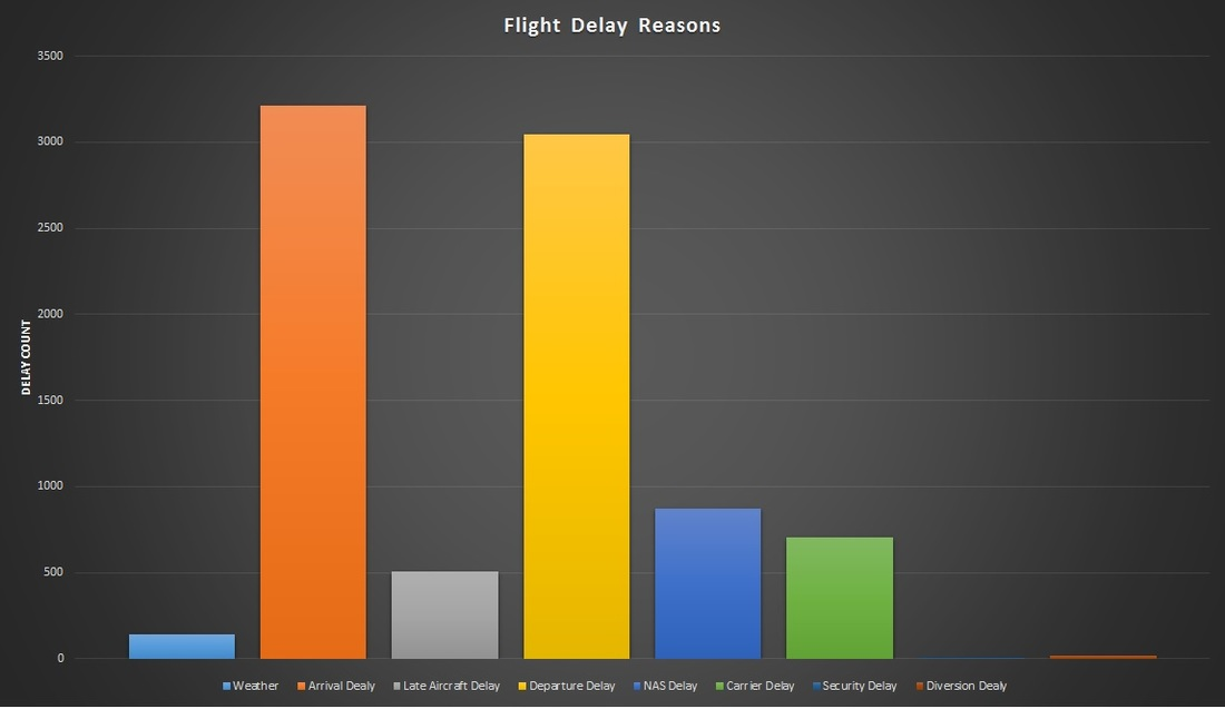 Data Analytics - flight delay Analysis: a big data project